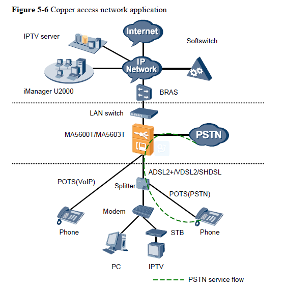 Copper Access Networks